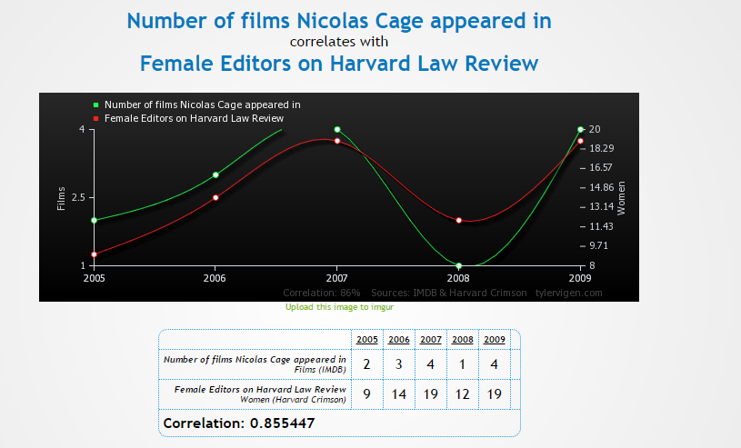 Number of films Nicolas Cage appeared in correlates with Female Editors on Harvard Law Review