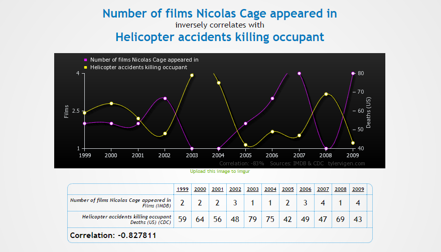 Number of films Nicolas Cage appeared in correlates with Helicopter accidents killing occupant