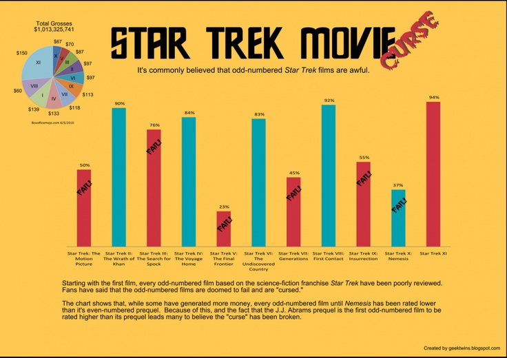 star trek films